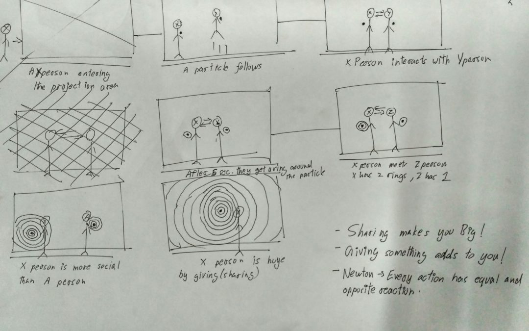 Storyboarding for the Interactive Installation
